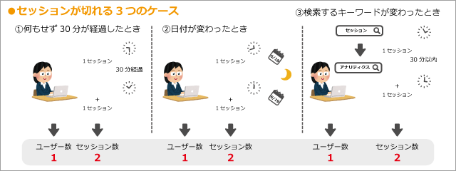 用語集 セッション セッションが切れる3つのケース