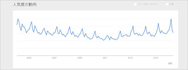 「退職」のGoogle Trends