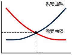 需要と供給 グラフ-201605161126