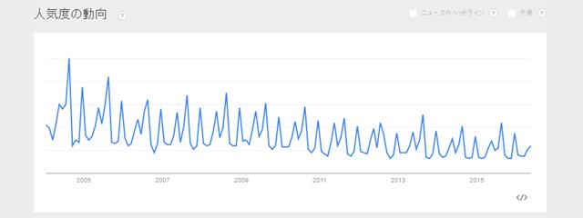 「税理士試験」のGoogle Trends
