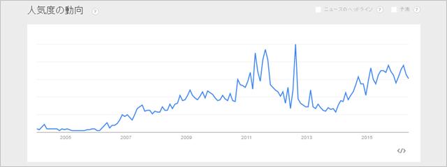 「過払い金」のGoogle Trends