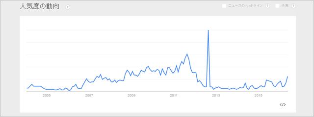 「過払い金返還」のGoogle Trends