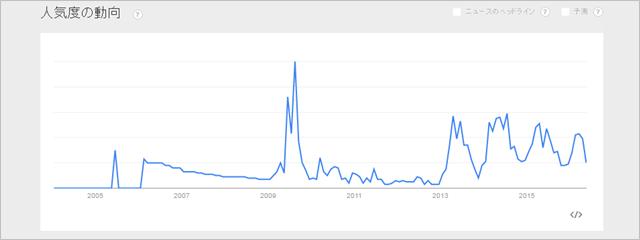 「ものづくり助成金」のGoogle Trends