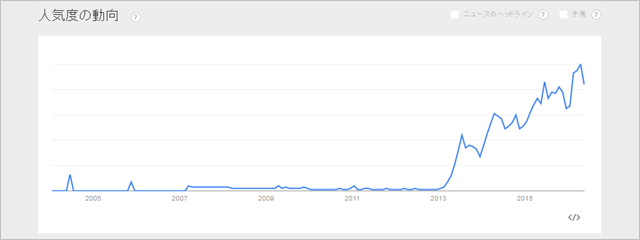「キャリアアップ助成金」のGoogle Trends