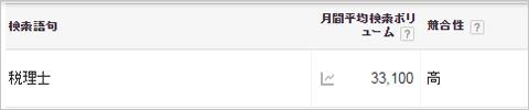 税理士向けのSEOキーワード選定法_Googleキーワードプランナーを活用しよう