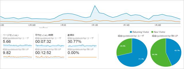 士業ホームページの集客効果をアップさせるには? ホームページを作ったら、Googleアナリティクスの導入はゼッタイ!